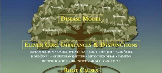 Disease Model Tree